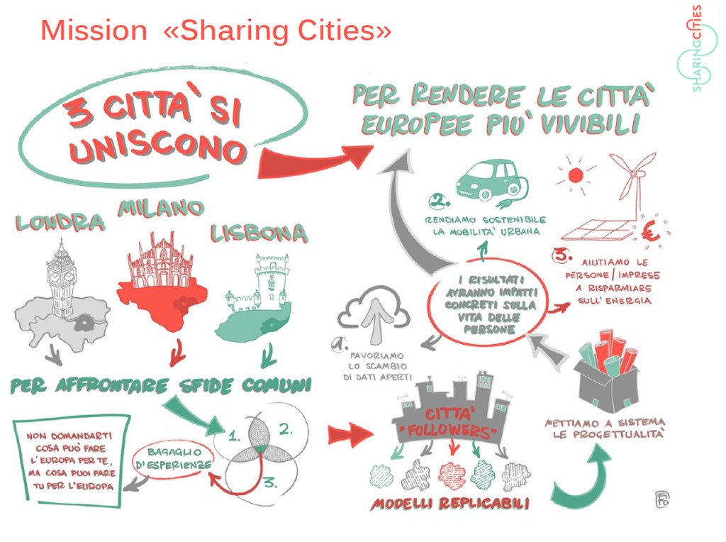 Sharing Cities_Milano_Porta_Romana_Sud_Est_1